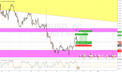 EURUSD: EUR/USD, Retest Highs from yesterday