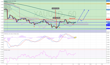 XAUUSD: XAUUSD 1H (28.JULY.2015) TECHNICAL ANALYSIS TRAINING