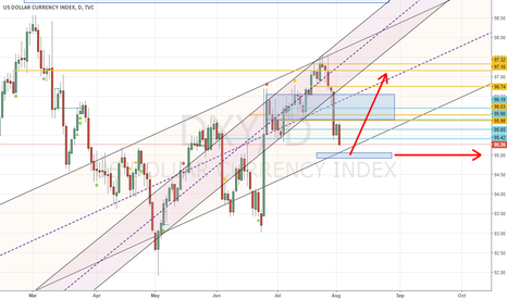 DXY: USDX getting ready to turn