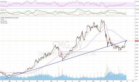 CMG: Hitting 100 SMA Resistance and also the broken TL retest here