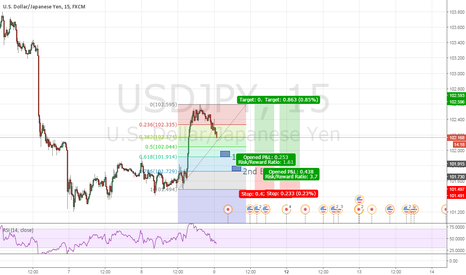 USDJPY: UsdJpy Double Bottom in Lower Time Frame