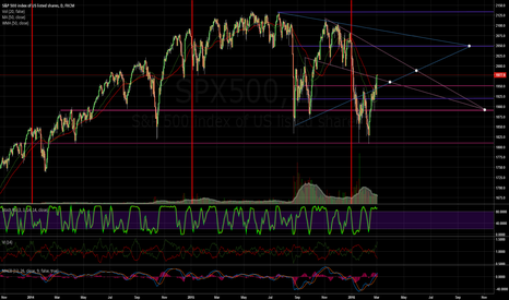 SPX500: Ascending or descending triangle?
