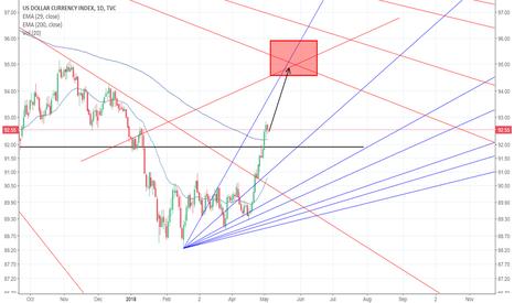 DXY: Dollar Index towards 95