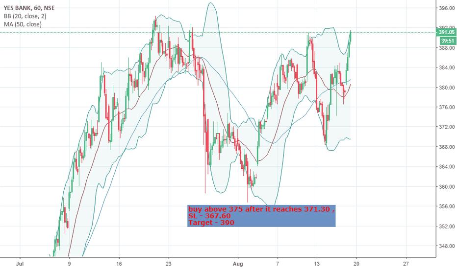 YESBANK: short term trade