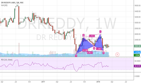 DRREDDY: Dr reddy low risk buy