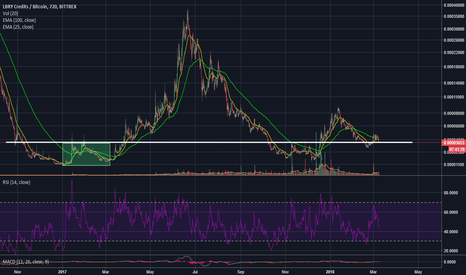 LBCBTC: $LBC finding support on last years major resistance. #Altcoins