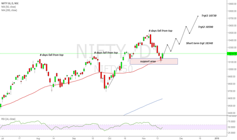NIFTY: Is NIFTY moving towards new high...?
