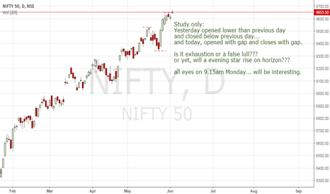 NIFTY: Study only: are we witnessing making of a star???