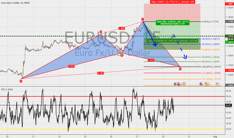 "EURUSD: EURUSD 15m :Cypher in the make : heading to completion point ""D"""