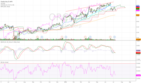 ORCL: Oracle Corp Daily (09.07.2014) Technical Analysis Training