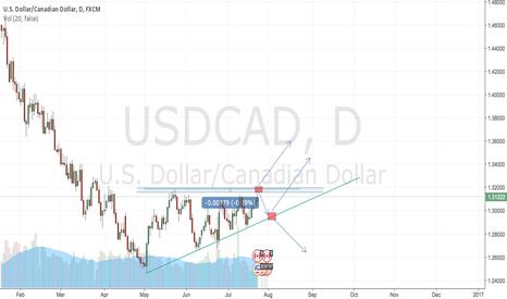USDCAD: USDCAD at major pivot point
