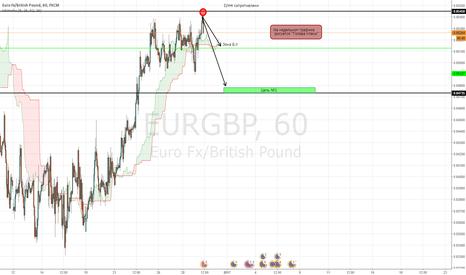 EURGBP: EURGBP (короткая продажа)
