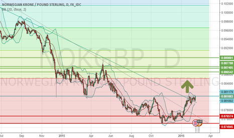 NOKGBP: Potential Long NOK/GBP (Wait for breakout confirmation)