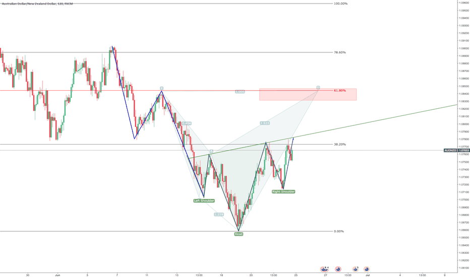 AUDNZD: Head and Shoulders and Cypher on AUD/NZD