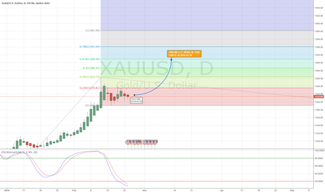 XAUUSD: gold go long