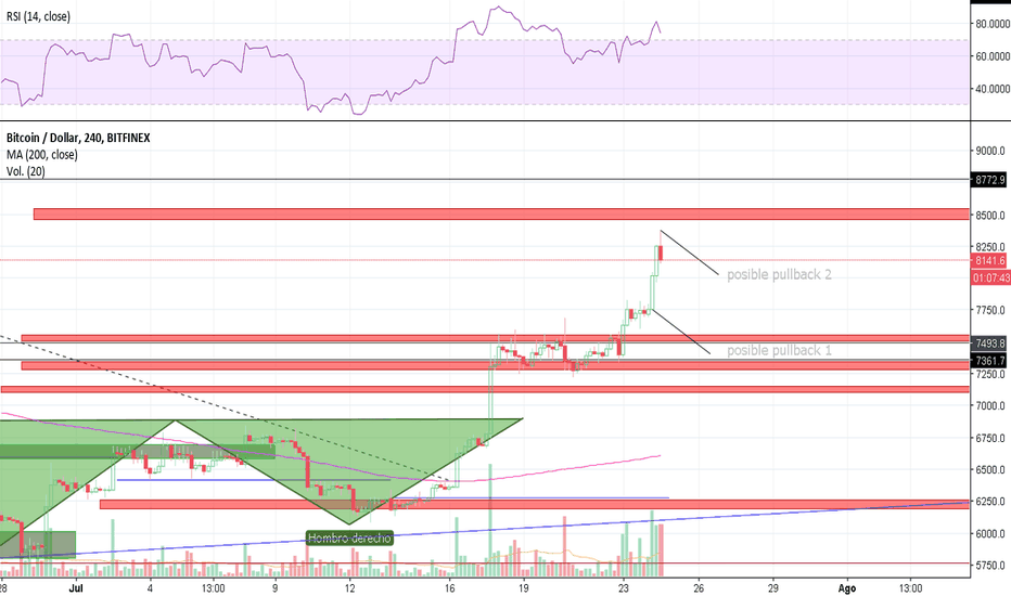 BTCUSD: Posibles pull-backs en el par BTC/USD