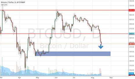 BTCUSD: btc still down trend to rectangle are ^^