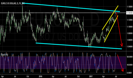 EURUSD: correction wedge
