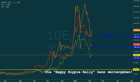 10E: Hippe Rally kann weiter gehen