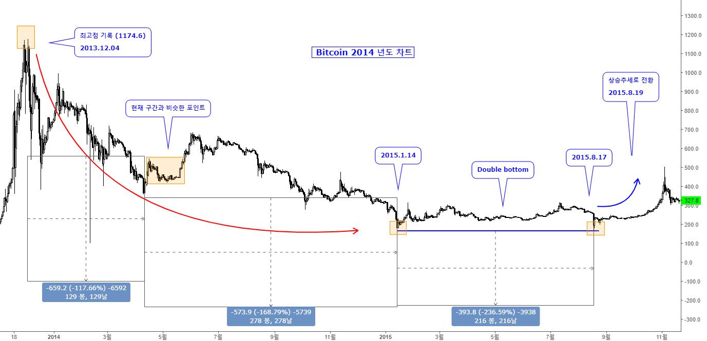 Bitcoin 2018년도 현재와 2014년도 유사성
