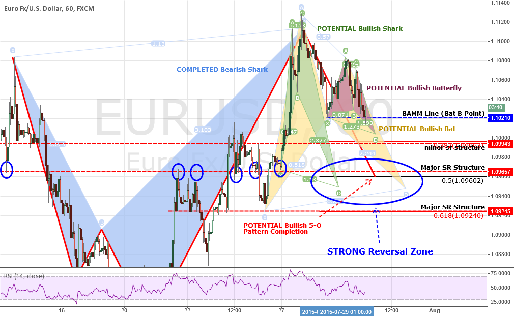 UPDATE #1: EURUSD: Another Bullish Shark Is Waiting + Bull Bat