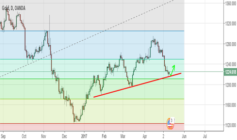 XAUUSD: Gold got a Support !!!!!!!!!!!!!!!!!!!!!!