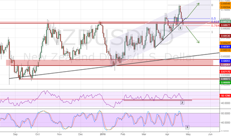 NZDUSD: Bullish NZD/USD Potential Set-up
