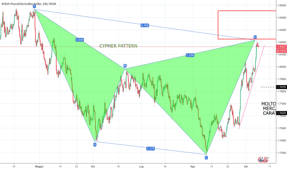 GBPAUD: IDEA SHORT SU GBPAUD