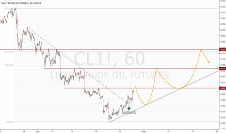 CL1!: Sviluppi sul petrolio