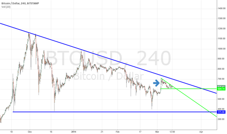 BTCUSD: Simple triangles 2