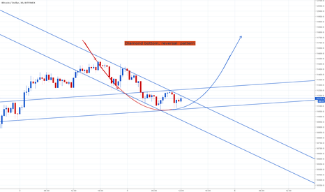 BTCUSD: Diamond bottom - Reversal pattern
