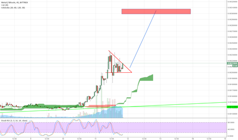MTLBTC: MTL nice support at 2000