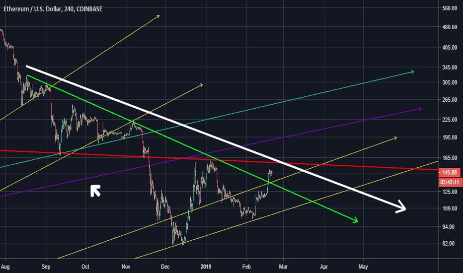 ETHUSD: Zoom out. Dare you!