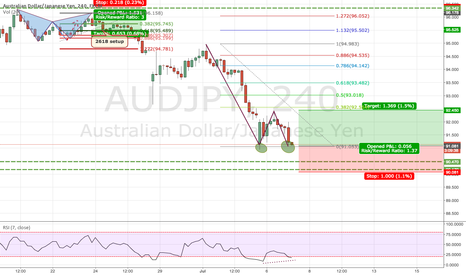 AUDJPY: AUDJPY Double Bottom with RSI Divergence