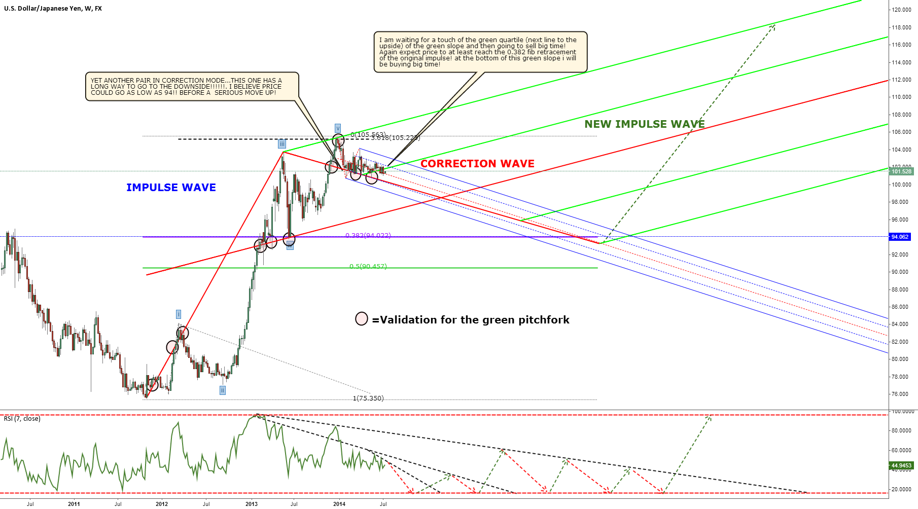 USDJPY LONG TERM FORECAST