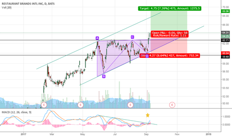QSR: QSR - ascending triangle to new highs