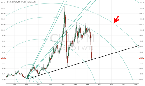 CL1!: Could WTI Crude Oil be Headed to New Highs?