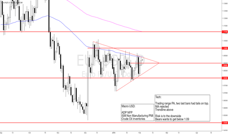 EURUSD: 2016-02-02_tue_Top of the range