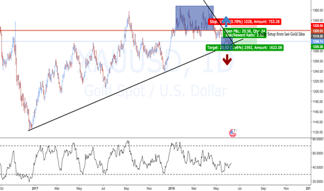 XAUUSD: My Favorite Pair Is Playing Tricks On Me...