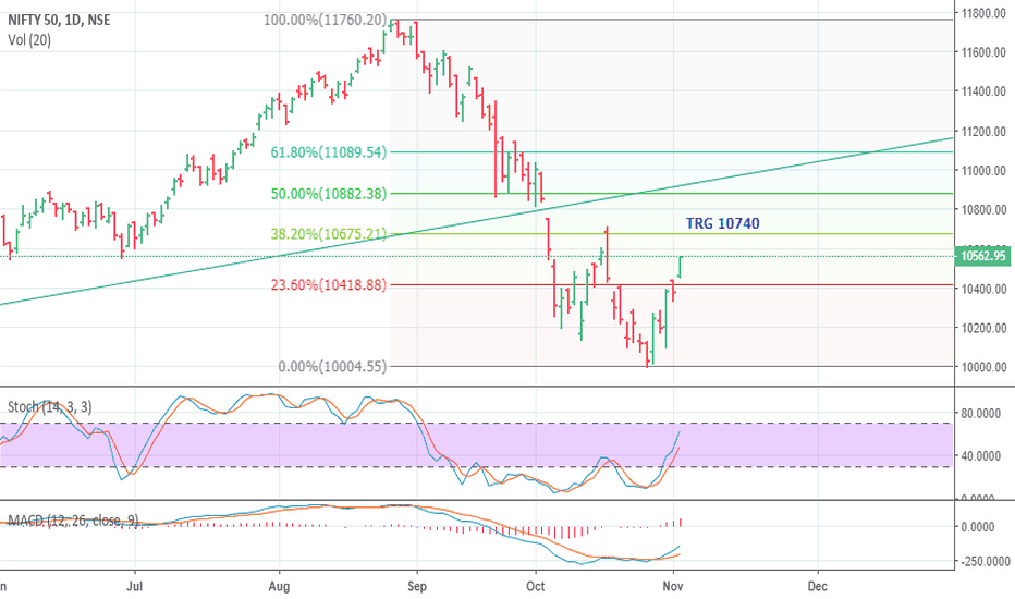 NIFTY: NIFTY LIKELY TRG 10740 BY WEDNESDAY