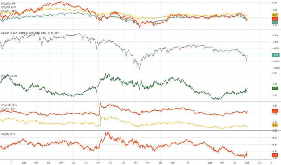 HYG: NYSE HYG vs Europe HYG ...