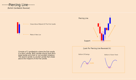 GBPNZD: PIERCING LINE - CANDLE FORMATION (BULLISH REVERSAL)
