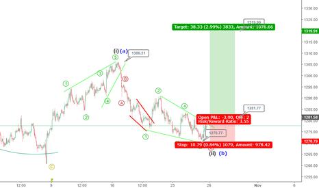 XAUUSD: Gold at the verge of a bullish move; Elliott wave analysis?