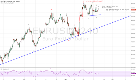EURUSD: eurusd most bearish count