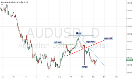AUDUSD: Study of AUSAUD Part1