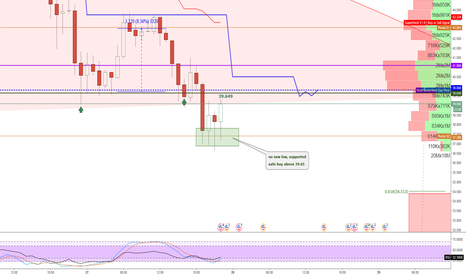 LTCUSD3M: no new low, supported   safe buy above 39.65