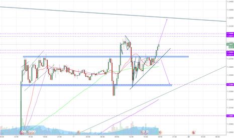 GBPUSD: GBPUSD - short term trades