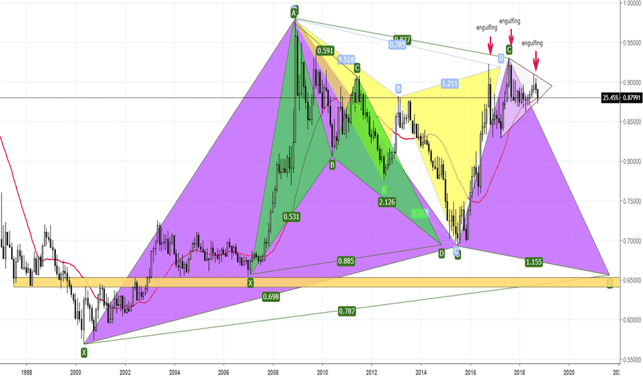EURGBP: EURGBP in the coming months