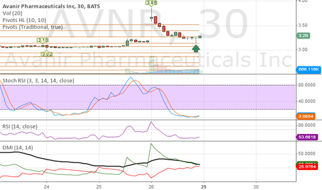 AVNR: AVNR - nice bounce from pivot