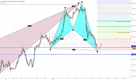 EURAUD: EURAUD Bullish Harmonics at major support level.